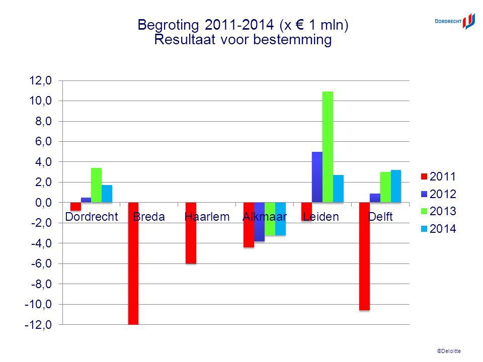 ©Deloitte Begroting 2011-2014 (x € 1 mln) Resultaat voor bestemming