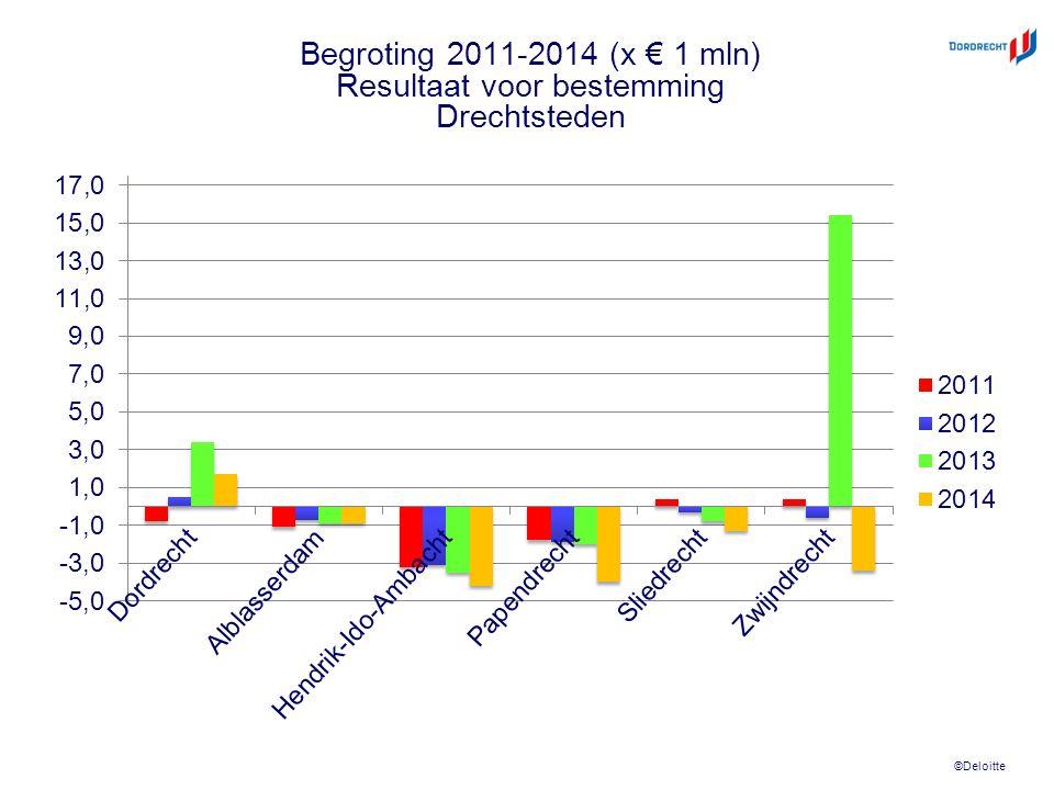 ©Deloitte Begroting 2011-2014 (x € 1 mln) Resultaat voor bestemming Drechtsteden