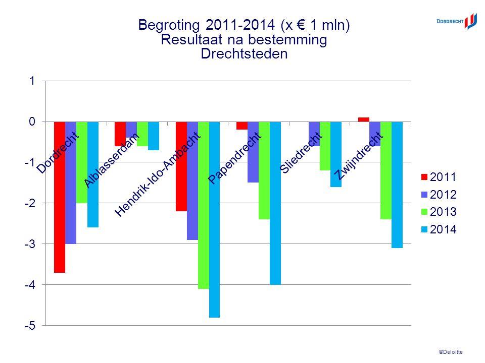 ©Deloitte Begroting 2011-2014 (x € 1 mln) Resultaat na bestemming Drechtsteden