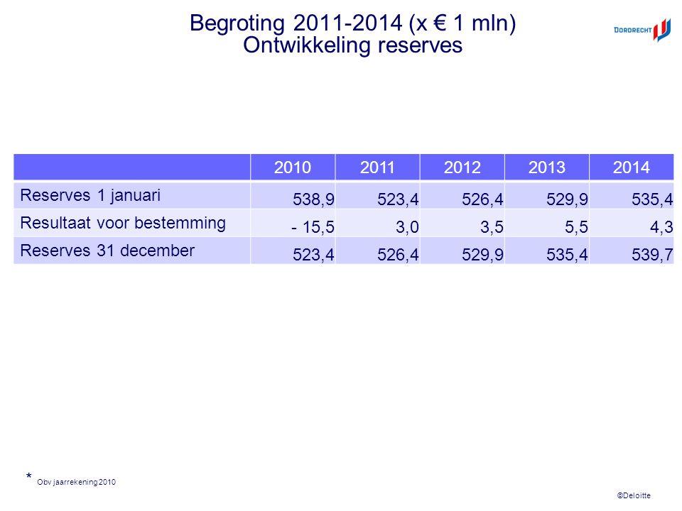 ©Deloitte Begroting 2011-2014 (x € 1 mln) Ontwikkeling reserves 20102011201220132014 Reserves 1 januari 538,9523,4526,4529,9535,4 Resultaat voor bestemming - 15,53,03,55,54,3 Reserves 31 december 523,4526,4529,9535,4539,7 * Obv jaarrekening 2010