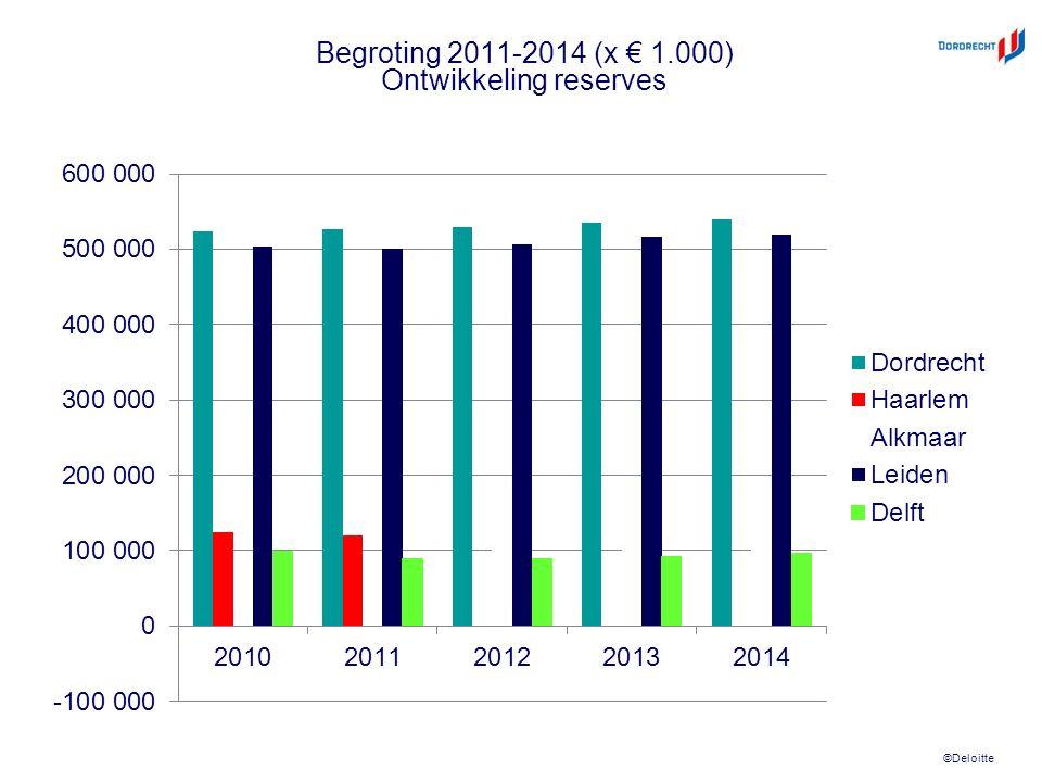 ©Deloitte Begroting 2011-2014 (x € 1.000) Ontwikkeling reserves