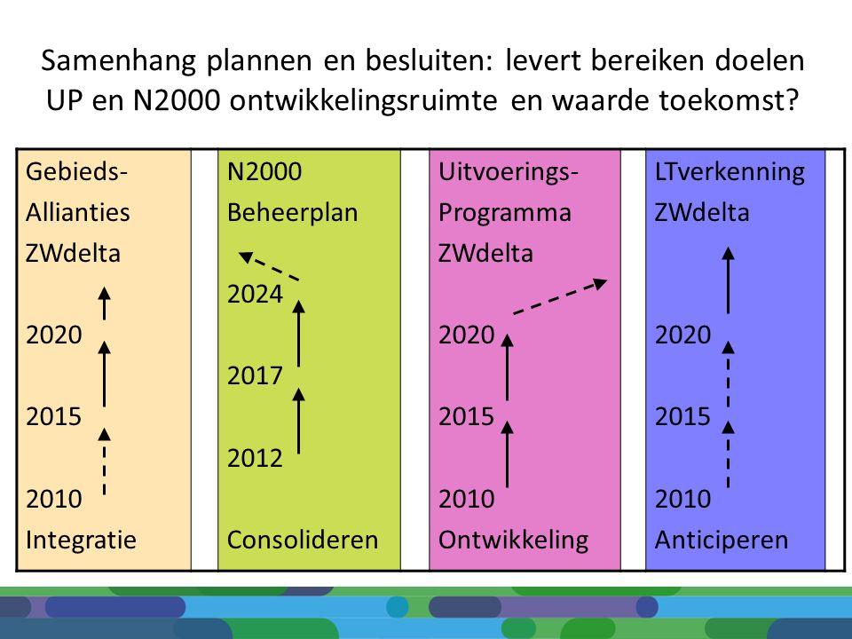 Samenhang plannen en besluiten: levert bereiken doelen UP en N2000 ontwikkelingsruimte en waarde toekomst? Gebieds- Allianties ZWdelta 2020 2015 2010
