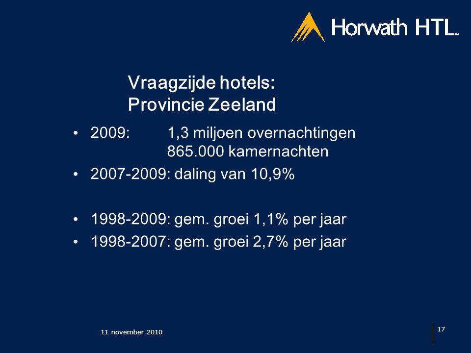 Vraagzijde hotels: Provincie Zeeland 11 november 2010 17 2009: 1,3 miljoen overnachtingen 865.000 kamernachten 2007-2009: daling van 10,9% 1998-2009: gem.