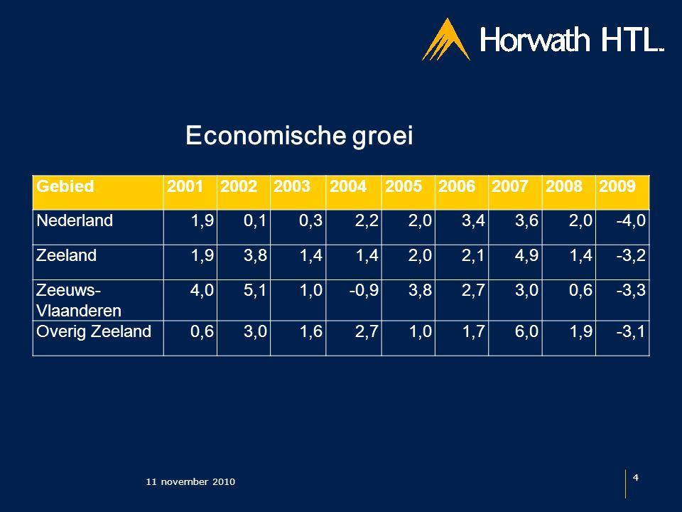 Economische groei 11 november 2010 5 CPB: Nederland 1,75% in 2011 t/m 2015 EIU: Nederland 2,1% in 2011 t/m 2020 Ecorys: Zeeland 1,5-2,0% in 2010 t/m 2020