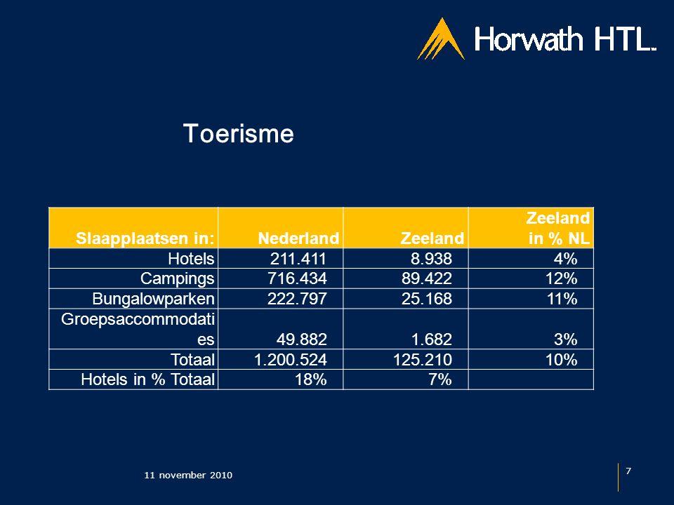 Toerisme 11 november 2010 7 Slaapplaatsen in:NederlandZeeland in % NL Hotels 211.411 8.9384% Campings 716.434 89.42212% Bungalowparken 222.797 25.16811% Groepsaccommodati es 49.882 1.6823% Totaal 1.200.524 125.21010% Hotels in % Totaal18%7%