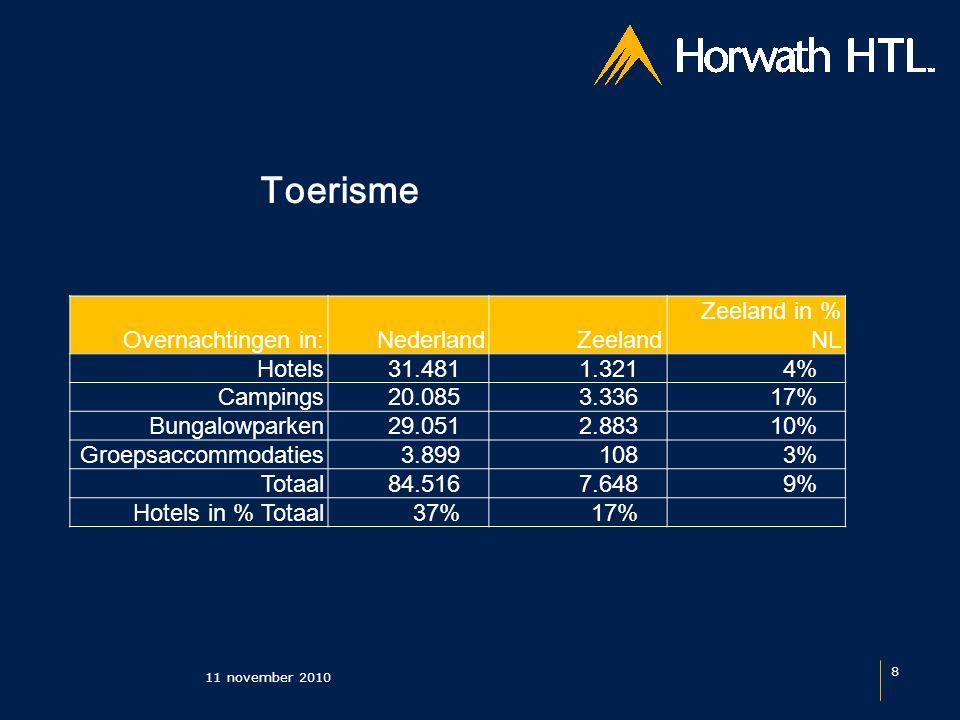 Toerisme 11 november 2010 8 Overnachtingen in:NederlandZeeland Zeeland in % NL Hotels 31.481 1.3214% Campings 20.085 3.33617% Bungalowparken 29.051 2.88310% Groepsaccommodaties 3.899 1083% Totaal 84.516 7.6489% Hotels in % Totaal 37%17%