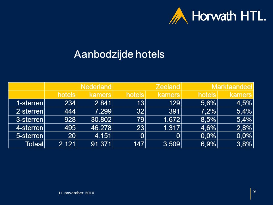 Aanbodzijde hotels 11 november 2010 9 NederlandZeelandMarktaandeel hotelskamershotelskamershotelskamers 1-sterren2342.841131295,6%4,5% 2-sterren4447.299323917,2%5,4% 3-sterren92830.802791.6728,5%5,4% 4-sterren49546.278231.3174,6%2,8% 5-sterren204.151000,0% Totaal 2.121 91.371 147 3.5096,9%3,8%