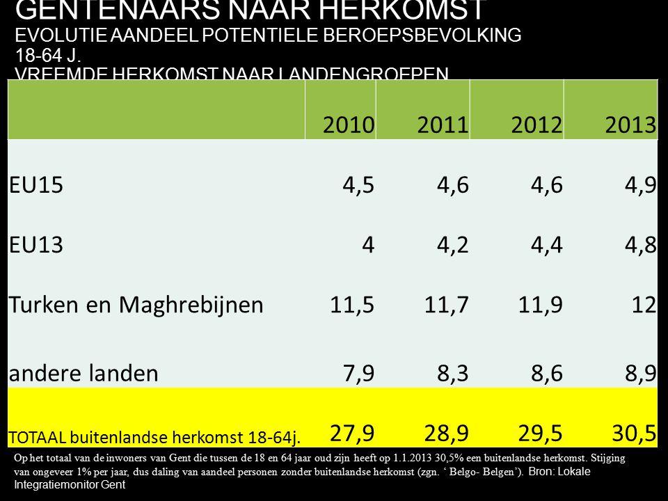 GENTENAARS NAAR HERKOMST EVOLUTIE AANDEEL POTENTIELE BEROEPSBEVOLKING 18-64 J. VREEMDE HERKOMST NAAR LANDENGROEPEN 2010201120122013 EU154,54,6 4,9 EU1
