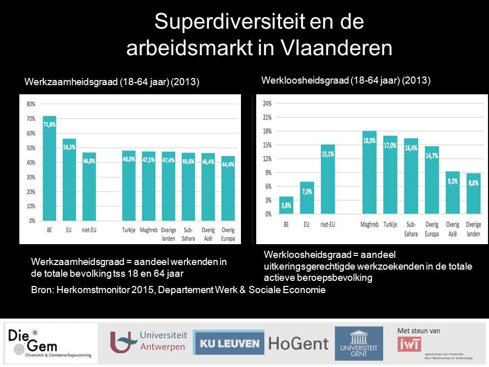 Superdiversiteit en de arbeidsmarkt in Vlaanderen Werkzaamheidsgraad (18-64 jaar) (2013) Werkloosheidsgraad (18-64 jaar) (2013) Bron: Herkomstmonitor