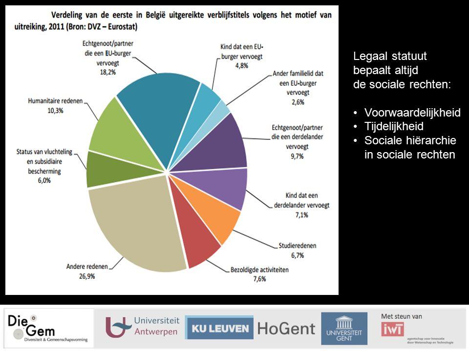 Legaal statuut bepaalt altijd de sociale rechten: VoorwaardelijkheidVoorwaardelijkheid TijdelijkheidTijdelijkheid Sociale hiërarchie in sociale rechte