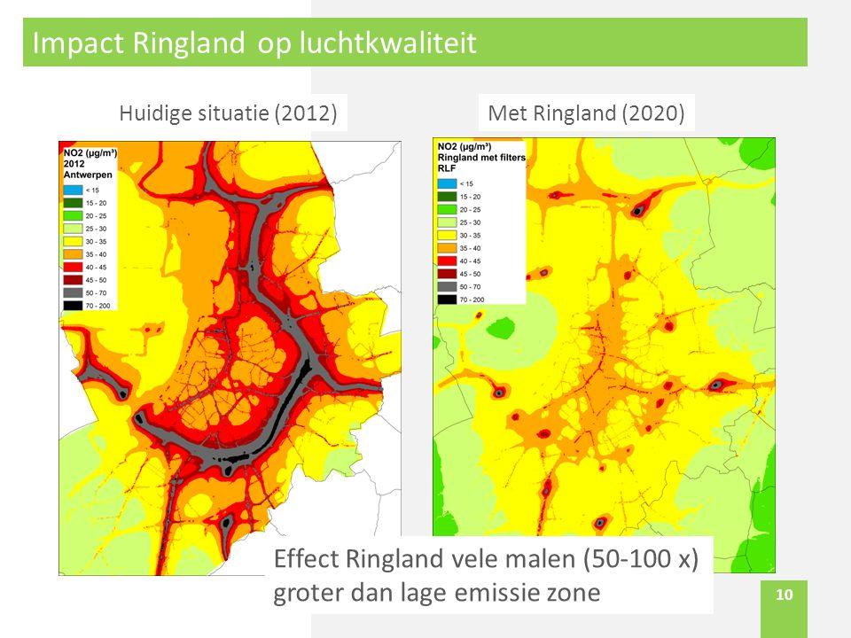 10 Impact Ringland op luchtkwaliteit Met Ringland (2020)Huidige situatie (2012) Effect Ringland vele malen (50-100 x) groter dan lage emissie zone