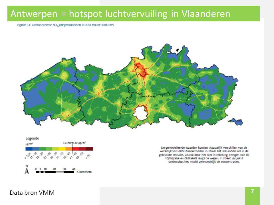 7 Antwerpen = hotspot luchtvervuiling in Vlaanderen Data bron VMM