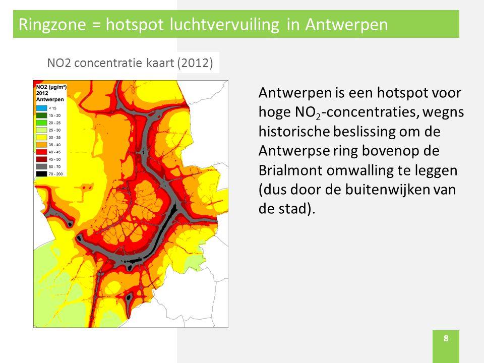 8 Ringzone = hotspot luchtvervuiling in Antwerpen Antwerpen is een hotspot voor hoge NO 2 -concentraties, wegns historische beslissing om de Antwerpse ring bovenop de Brialmont omwalling te leggen (dus door de buitenwijken van de stad).