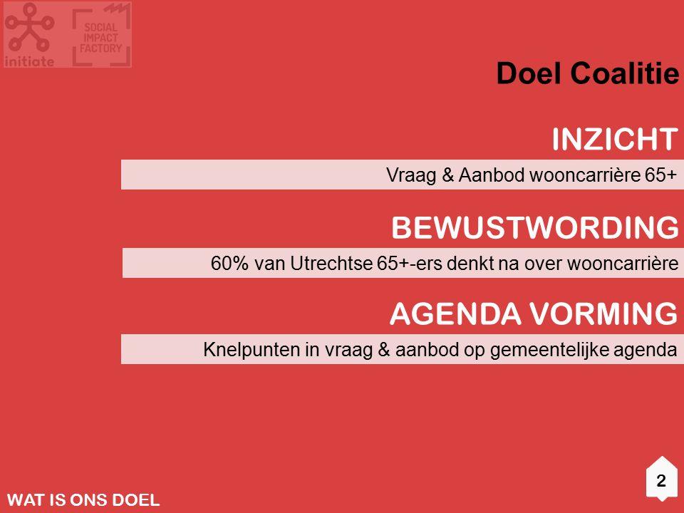 Vraag & Aanbod wooncarrière 65+ Doel Coalitie 2 INZICHT 60% van Utrechtse 65+-ers denkt na over wooncarrière BEWUSTWORDING Knelpunten in vraag & aanbod op gemeentelijke agenda AGENDA VORMING WAT IS ONS DOEL