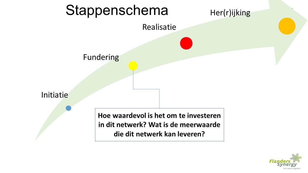 Initiatie Fundering Realisatie Her(r)ijking Stappenschema Hoe waardevol is het om te investeren in dit netwerk.