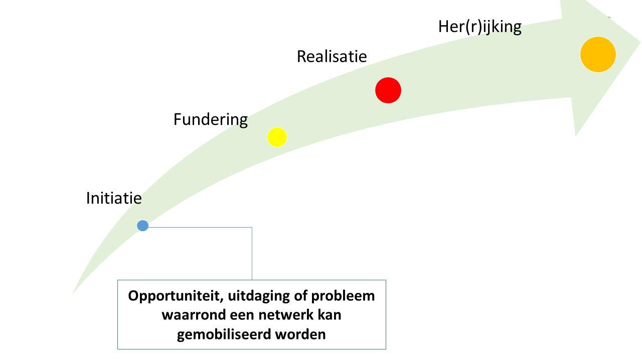 Initiatie Fundering Realisatie Her(r)ijking Opportuniteit, uitdaging of probleem waarrond een netwerk kan gemobiliseerd worden
