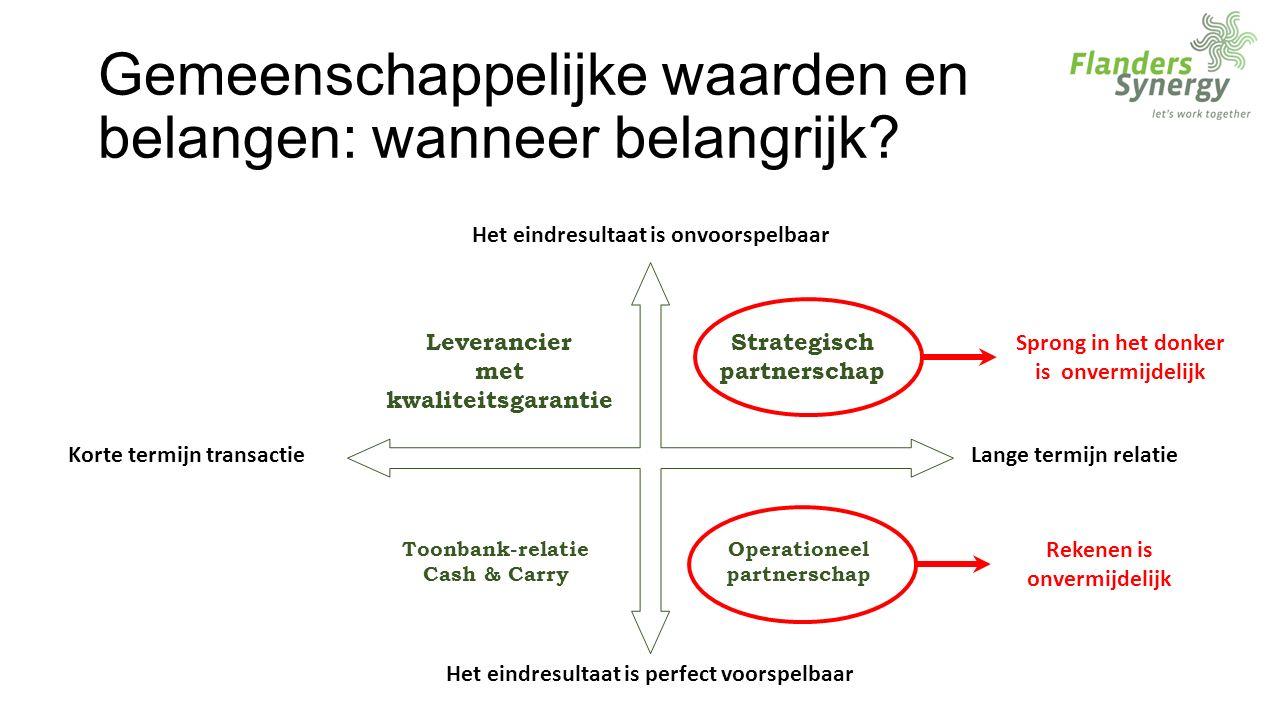 Stap 3: Hoe waarden en belangen in het partnerschap bepalen? De waardenpropositie-matrix