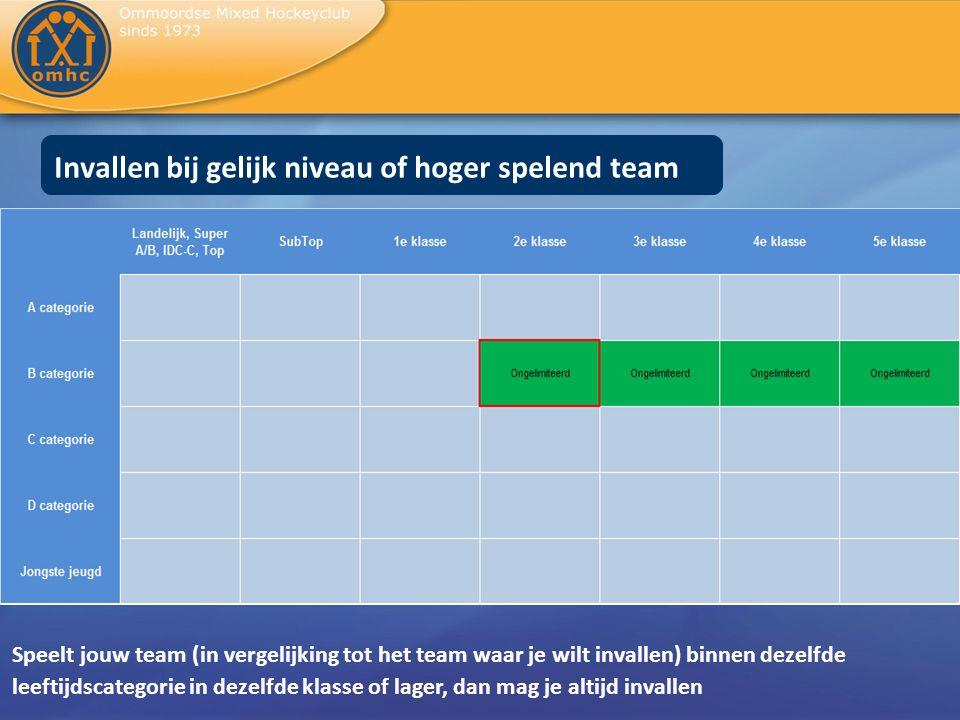 Invallen bij gelijk niveau of hoger spelend team Speelt jouw team (in vergelijking tot het team waar je wilt invallen) binnen dezelfde leeftijdscatego