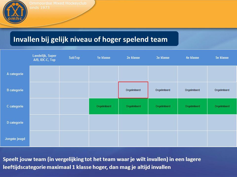 Keepers uitkomend in 2 e klasse en lager (bv MB4) In principe leen je een keeper uit een op gelijk niveau of lager spelend team.