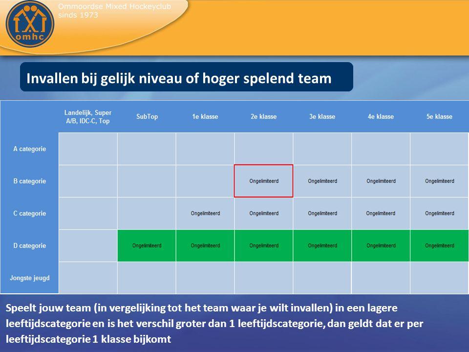 Invallen bij gelijk niveau of hoger spelend team Speelt jouw team (in vergelijking tot het team waar je wilt invallen) in een lagere leeftijdscategori