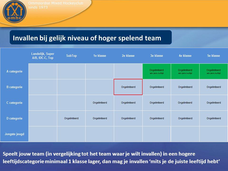 Invallen bij gelijk niveau of hoger spelend team Speelt jouw team (in vergelijking tot het team waar je wilt invallen) in een hogere leeftijdscategori