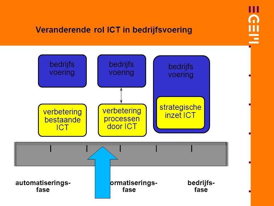 bedrijfs voering verbetering bestaande ICT bedrijfs voering verbetering processen door ICT strategische inzet ICT bedrijfs voering automatiserings- fase informatiserings- fase bedrijfs- fase Veranderende rol ICT in bedrijfsvoering