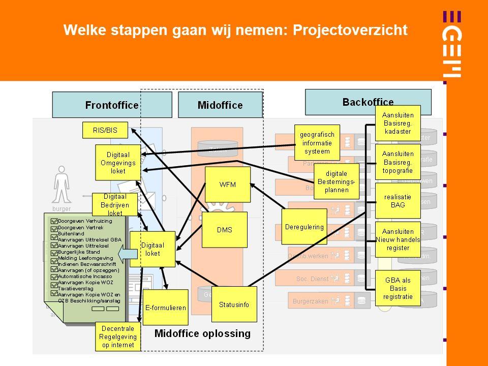 Welke stappen gaan wij nemen: Projectoverzicht