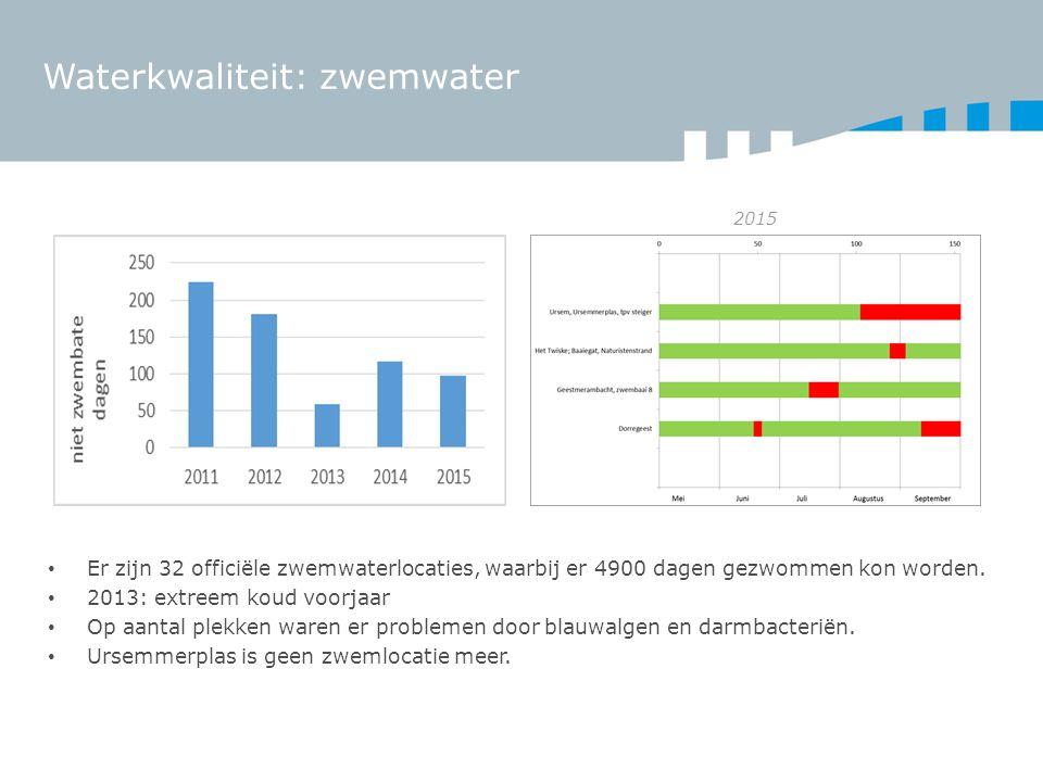 Waterkwaliteit: zwemwater Er zijn 32 officiële zwemwaterlocaties, waarbij er 4900 dagen gezwommen kon worden.