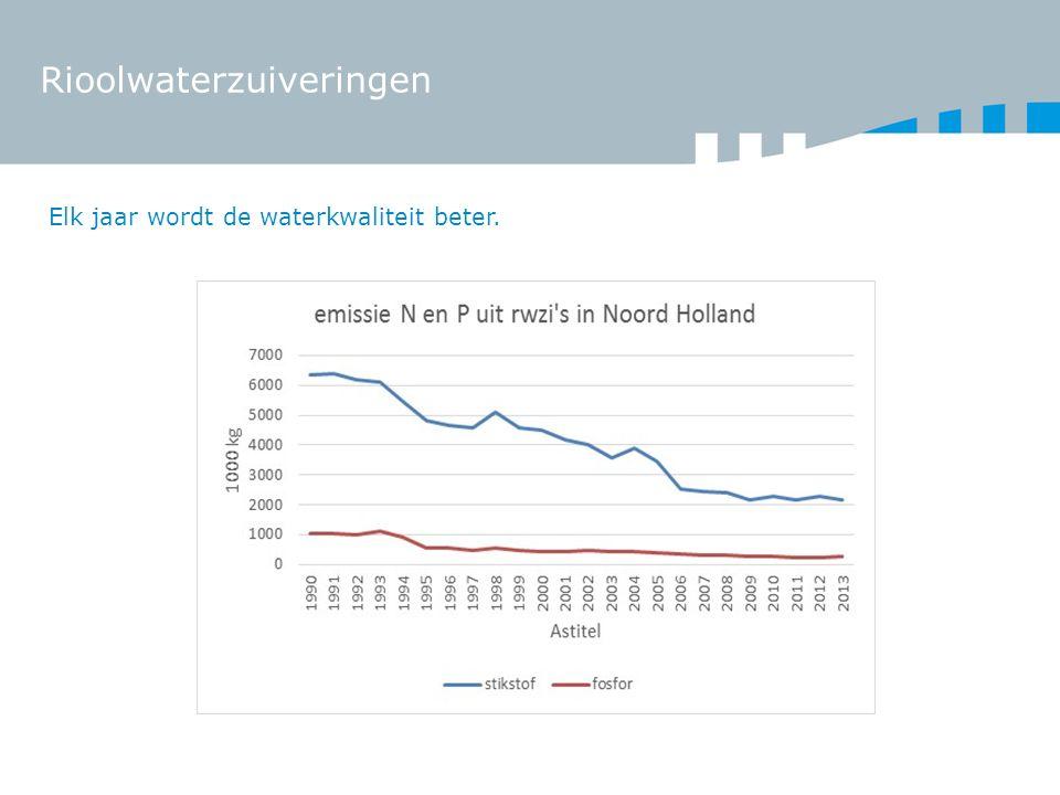 Rioolwaterzuiveringen Elk jaar wordt de waterkwaliteit beter.