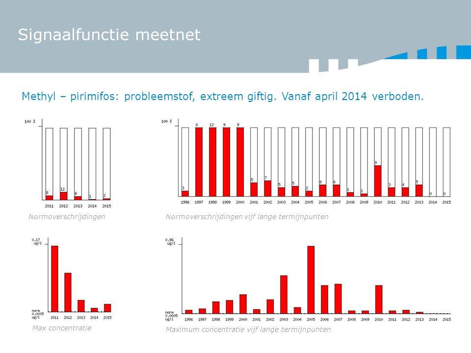 Signaalfunctie meetnet Methyl – pirimifos: probleemstof, extreem giftig. Vanaf april 2014 verboden. NormoverschrijdingenNormoverschrijdingen vijf lang