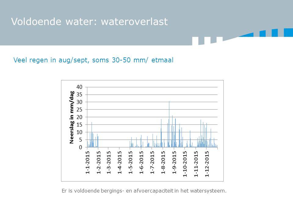Voldoende water: wateroverlast Veel regen in aug/sept, soms 30-50 mm/ etmaal Er is voldoende bergings- en afvoercapaciteit in het watersysteem.