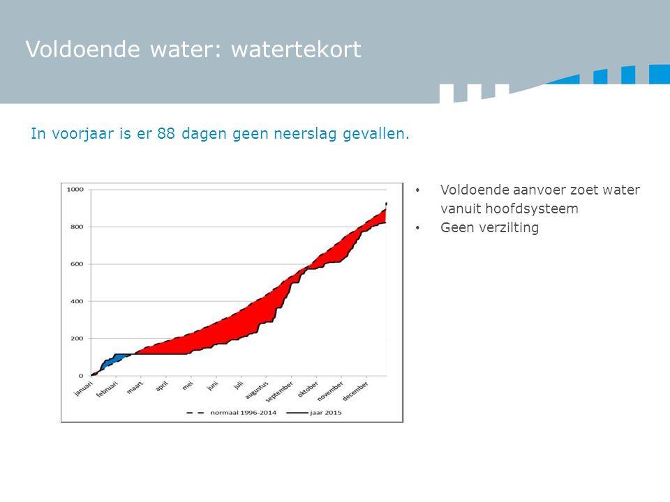 Voldoende water: watertekort In voorjaar is er 88 dagen geen neerslag gevallen. Voldoende aanvoer zoet water vanuit hoofdsysteem Geen verzilting