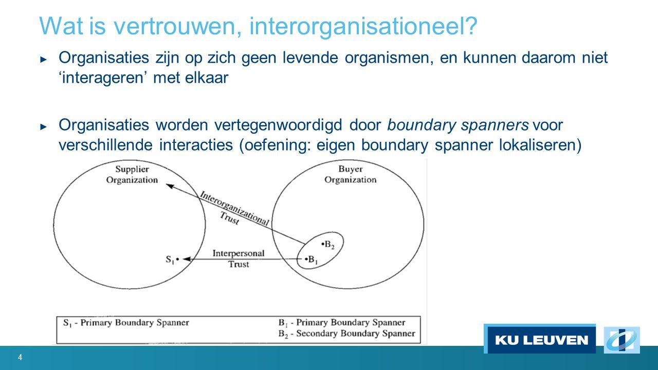 Wat is vertrouwen, interorganisationeel.
