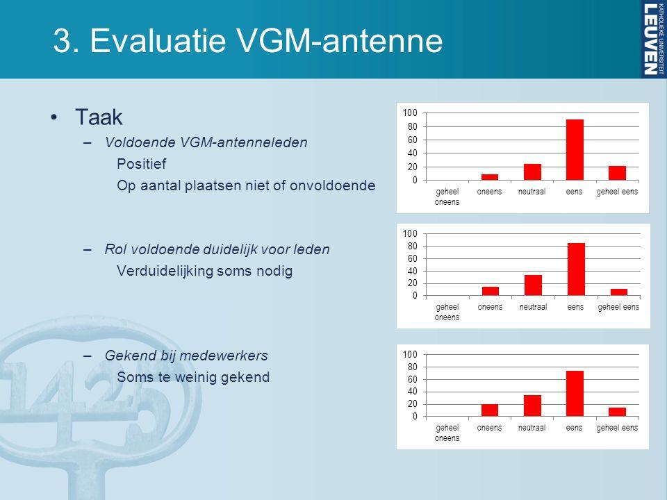 3. Evaluatie VGM-antenne Taak –Voldoende VGM-antenneleden Positief Op aantal plaatsen niet of onvoldoende –Rol voldoende duidelijk voor leden Verduide