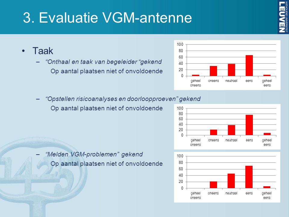 """3. Evaluatie VGM-antenne Taak –""""Onthaal en taak van begeleider """"gekend Op aantal plaatsen niet of onvoldoende –""""Opstellen risicoanalyses en doorlooppr"""