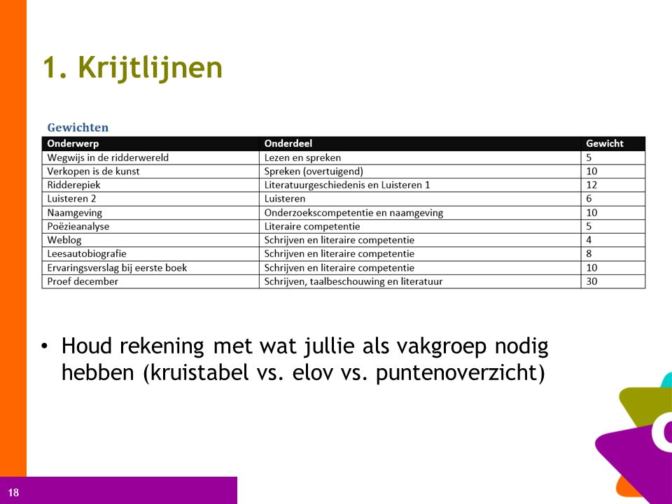 18 1. Krijtlijnen Houd rekening met wat jullie als vakgroep nodig hebben (kruistabel vs.