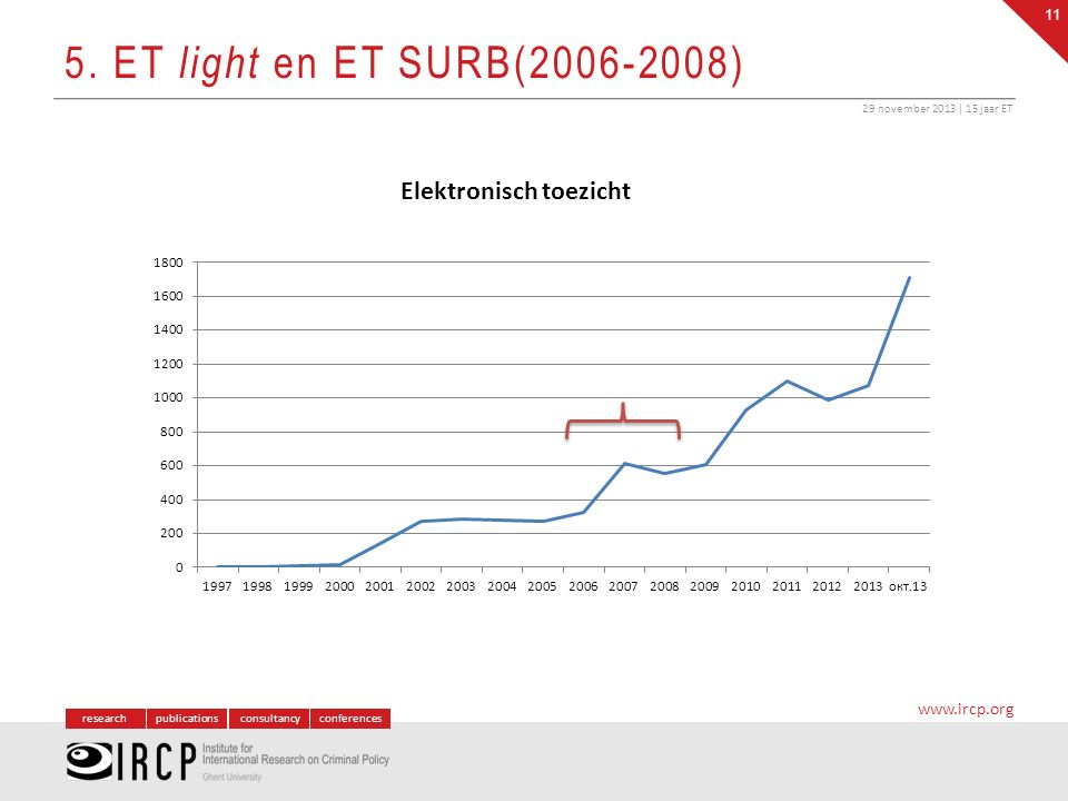 researchpublicationsconsultancyconferences www.ircp.org 5. ET light en ET SURB(2006-2008) 29 november 2013 | 15 jaar ET 11