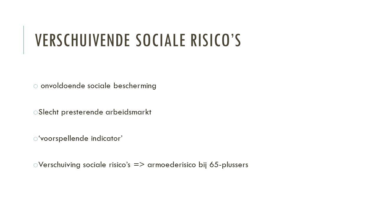 VERSCHUIVENDE SOCIALE RISICO'S o onvoldoende sociale bescherming o Slecht presterende arbeidsmarkt o 'voorspellende indicator' o Verschuiving sociale