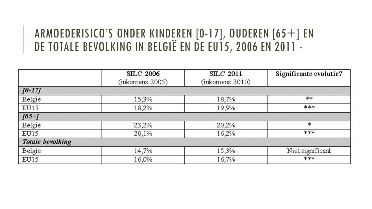 ARMOEDERISICO'S ONDER KINDEREN [0-17], OUDEREN [65+] EN DE TOTALE BEVOLKING IN BELGIË EN DE EU15, 2006 EN 2011 -