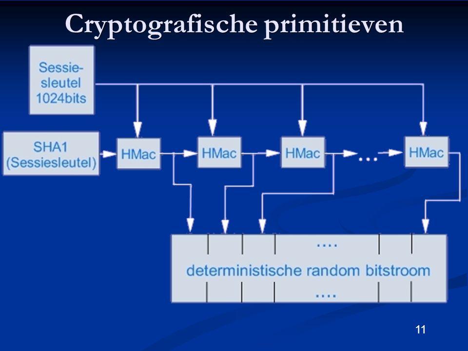 11 Cryptografische primitieven