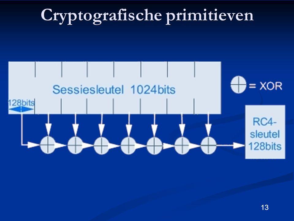 13 Cryptografische primitieven