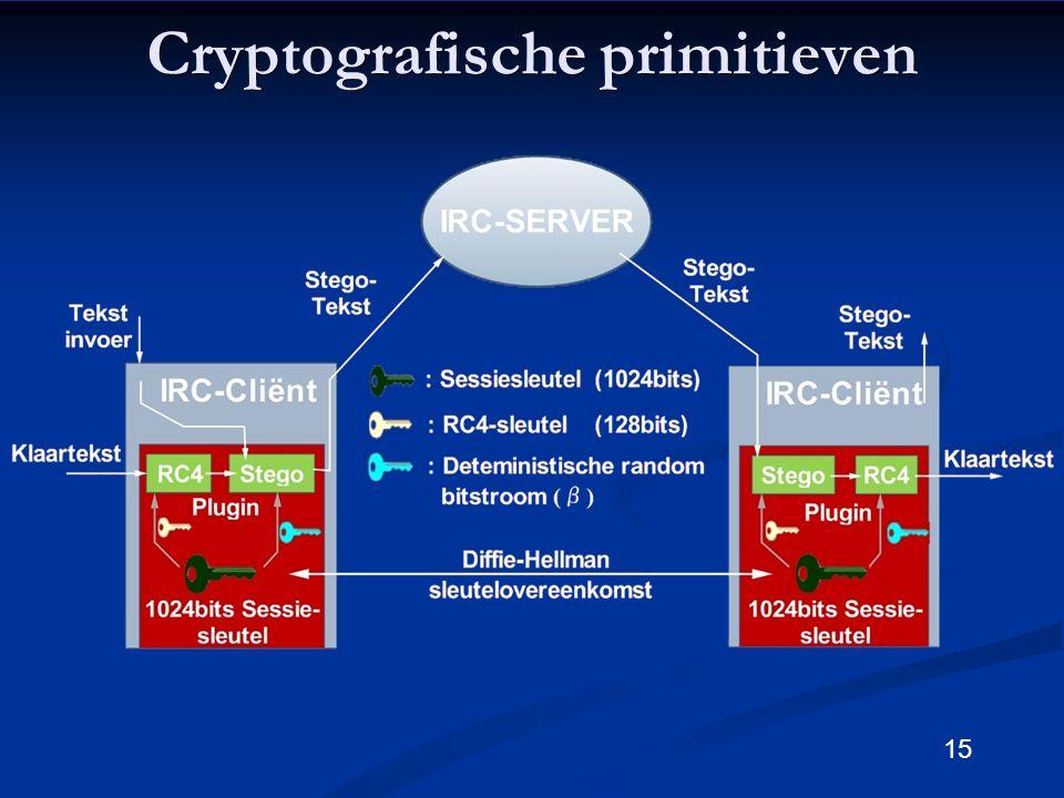 15 Cryptografische primitieven