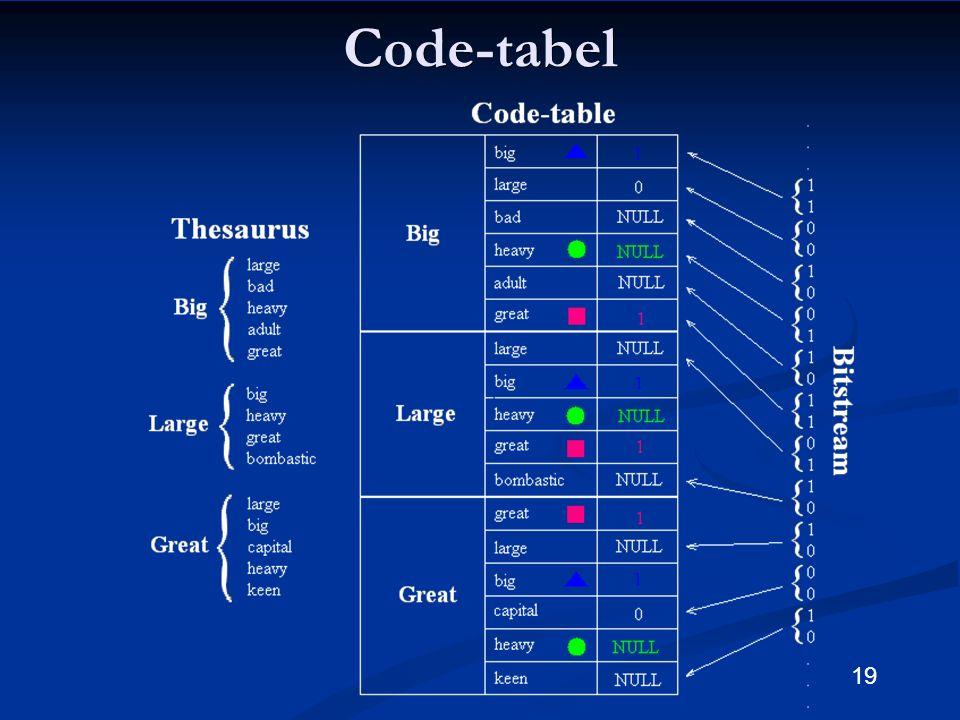 19Code-tabel