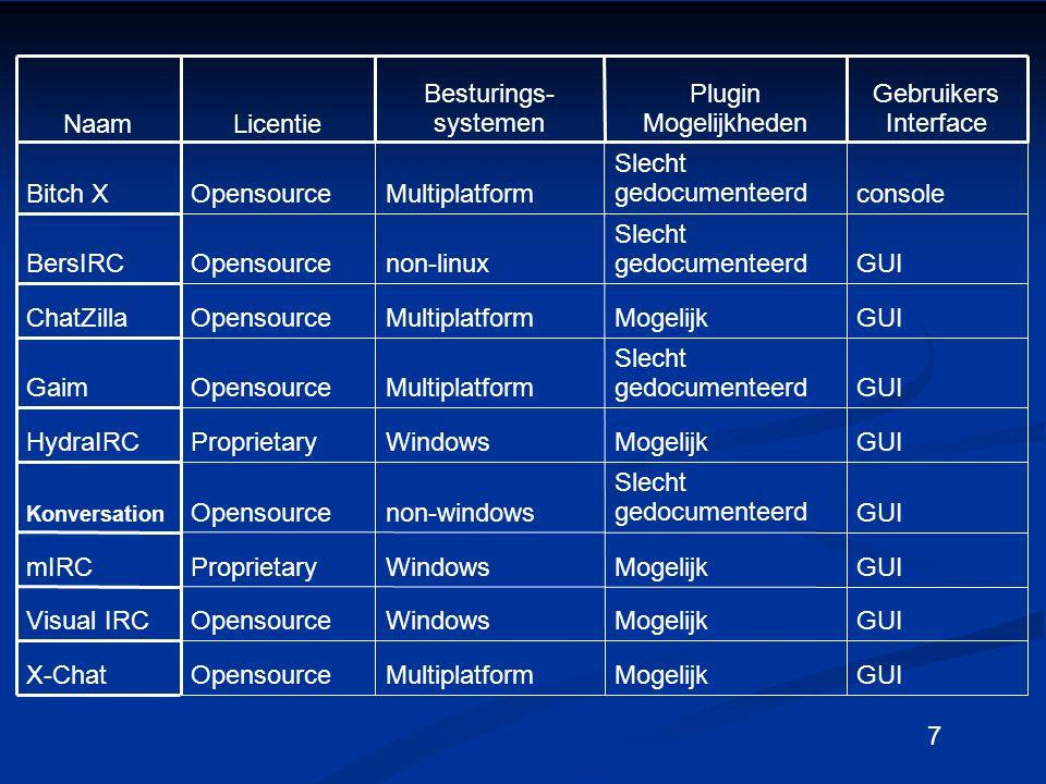 7 G GUI MogelijkMultiplatformOpensourceX-Chat GUIMogelijkWindowsOpensource Visual IRC GUIMogelijkWindowsProprietarymIRC GUI Slecht gedocumenteerd non-windowsOpensource Konversation GUIMogelijkWindowsProprietaryHydraIRC GUI Slecht gedocumenteerd MultiplatformOpensourceGaim GUIMogelijkMultiplatformOpensourceChatZilla GUI Slecht gedocumenteerd non-linuxOpensourceBersIRC console Slecht gedocumenteerd MultiplatformOpensourceBitch X Gebruikers Interface Plugin Mogelijkheden Besturings- systemen LicentieNaam