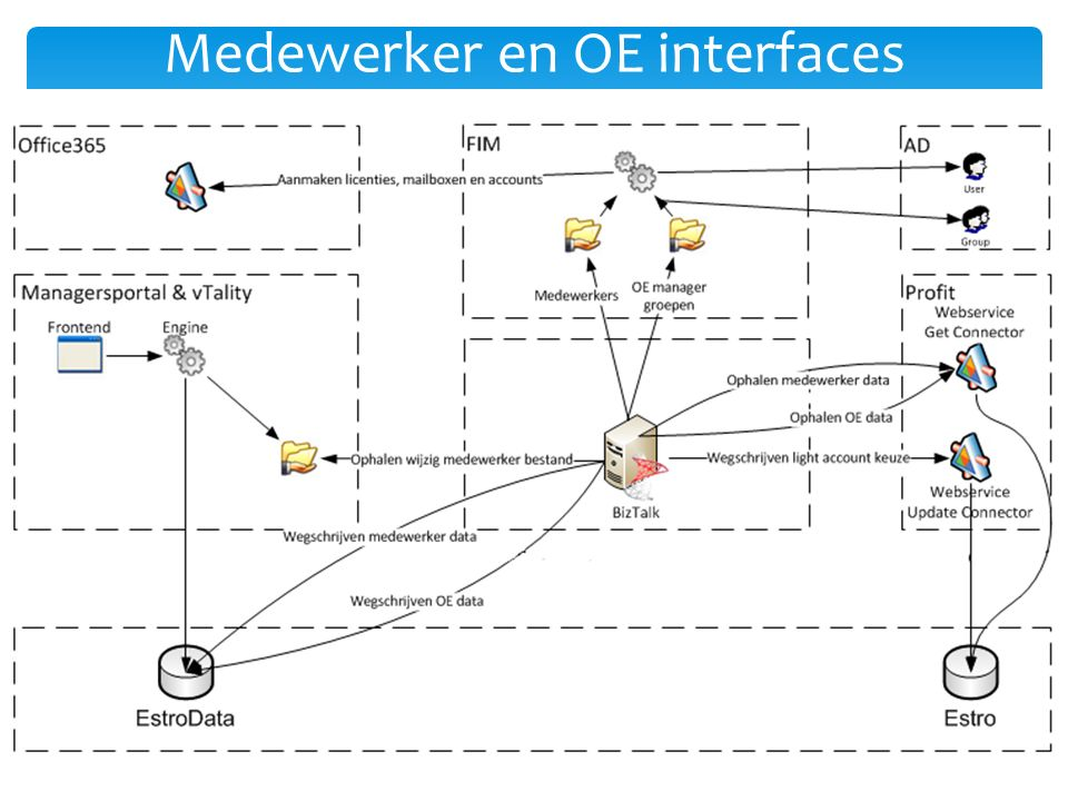 Medewerker en OE interfaces
