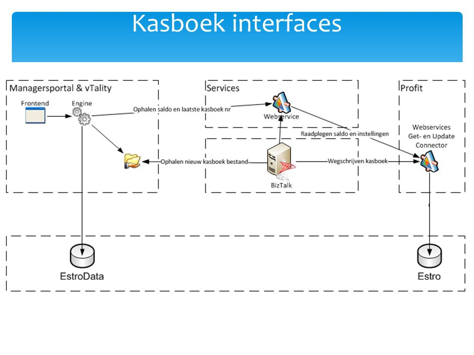 Kasboek interfaces