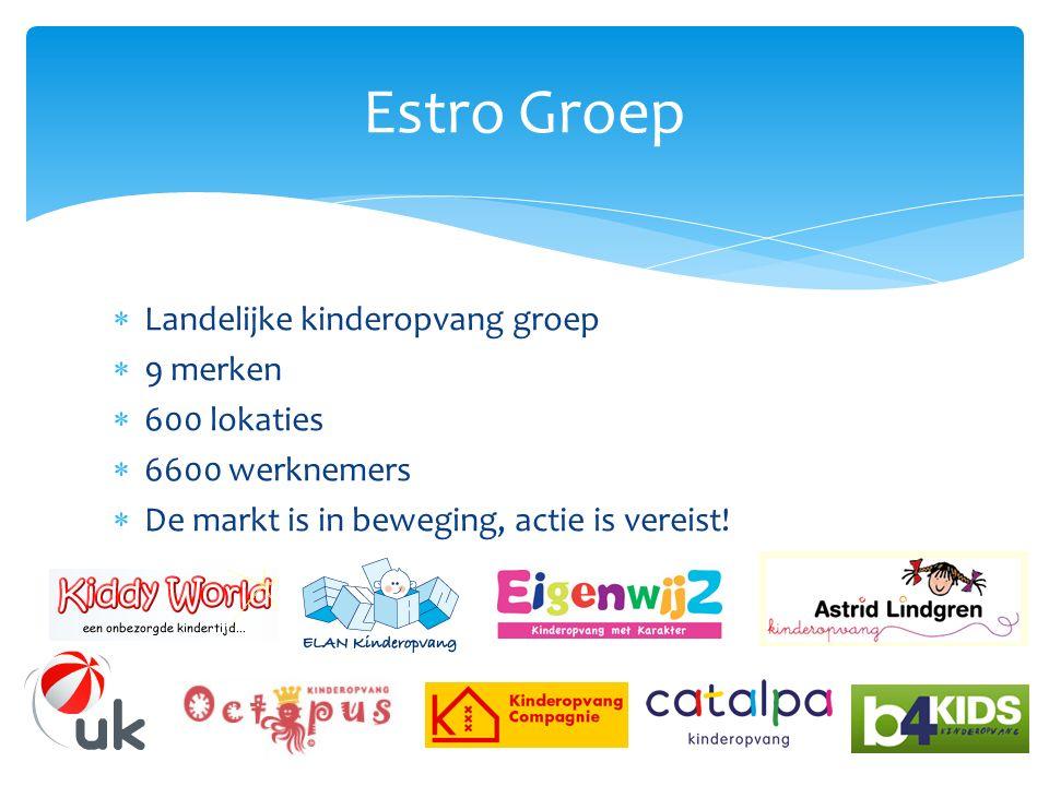  Landelijke kinderopvang groep  9 merken  600 lokaties  6600 werknemers  De markt is in beweging, actie is vereist.