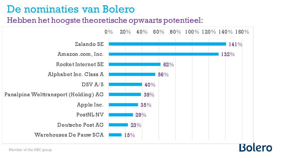 De nominaties van Bolero Hebben het hoogste theoretische opwaarts potentieel: