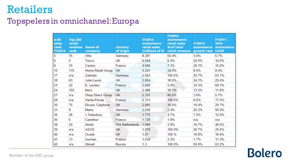 Retailers Topspelers in omnichannel: Europa
