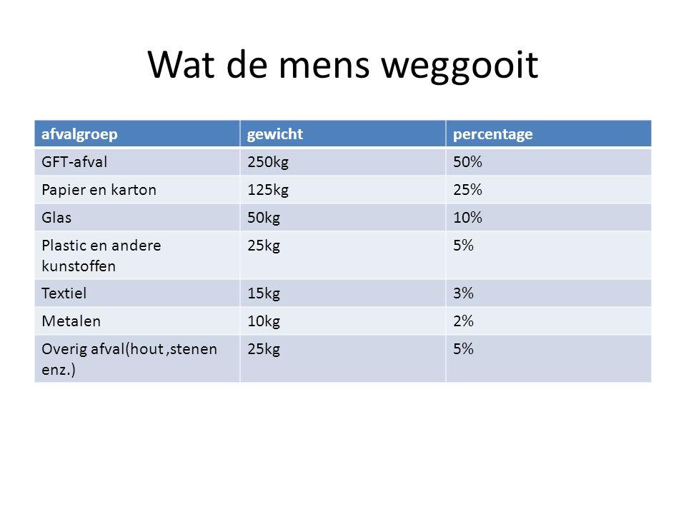Wat de mens weggooit afvalgroepgewichtpercentage GFT-afval250kg50% Papier en karton125kg25% Glas50kg10% Plastic en andere kunstoffen 25kg5% Textiel15k
